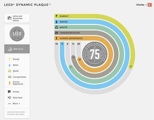 Greenbuild 2018 - Lohre-LEED-Dynamic-Plaque-Score