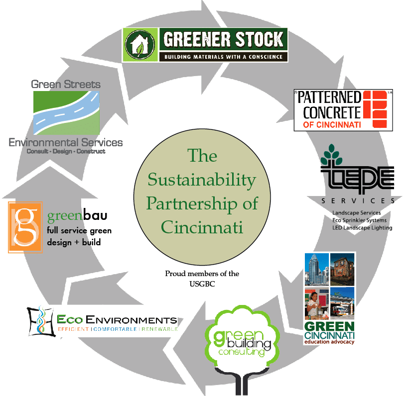 Sustainability_Partnership of Cincinnati