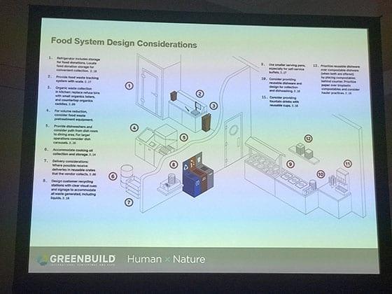 Zero Waste Design, Greenbuild 2018